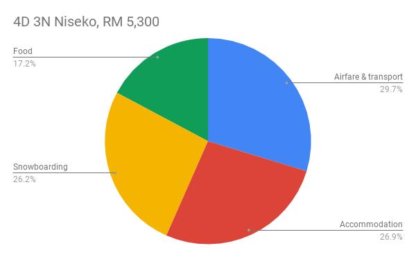 4D 3N Niseko, RM 5,300