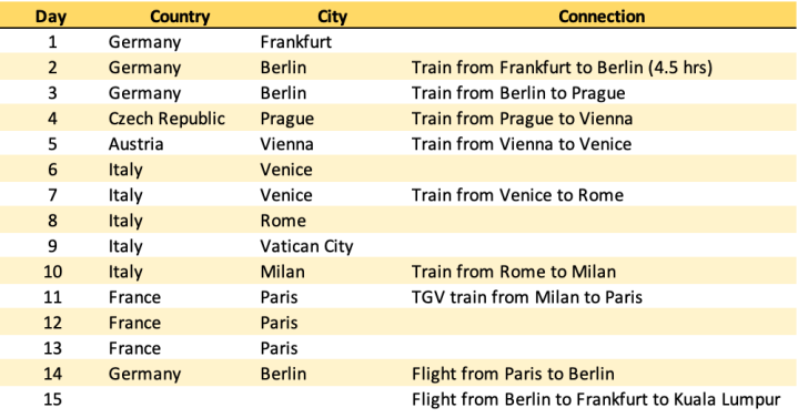 jermpins first europe trip itinerary.png